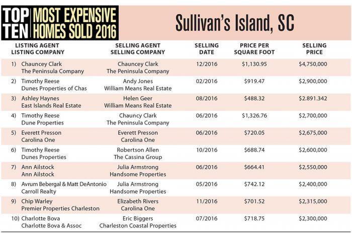 2016 Top Ten Most Expensive Homes Sold in Sullivan's Island, SC