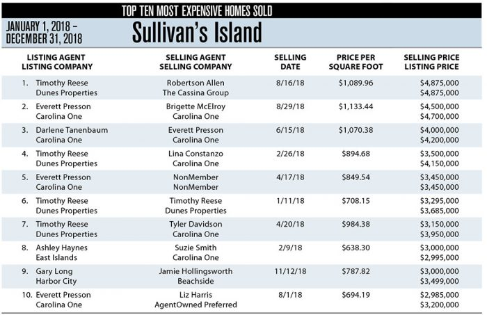 Sullivan's Island, SC Top 10 Most Expensive Homes Sold in 2018