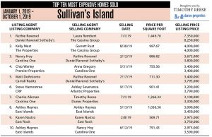 2019 Sullivan's Island, SC Top Ten Most Expensive Homes Sold