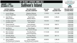 2020 Top Ten Homes Sold in Sullivan's Island, SC