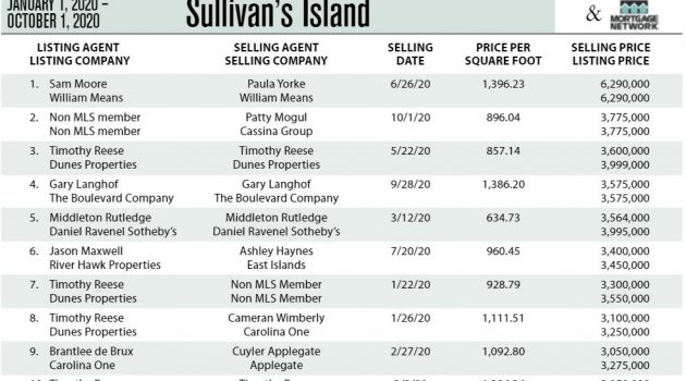 Sullivan's Island, SC Top Ten Most Expensive Homes Sold in 2020