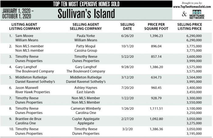 Sullivan's Island, SC Top Ten Most Expensive Homes Sold in 2020