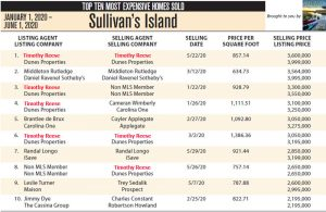 Top 10 Most Expensive Homes Sold in Sullivan's Island, SC in 2020