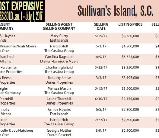 Top 10 Most Expensive Homes Sold in Sullivan's Island, SC Jan 1 – Jul 1, 2017
