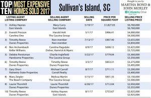 Sullivan's Island Top Ten Most Expensive Homes Sold in 2017