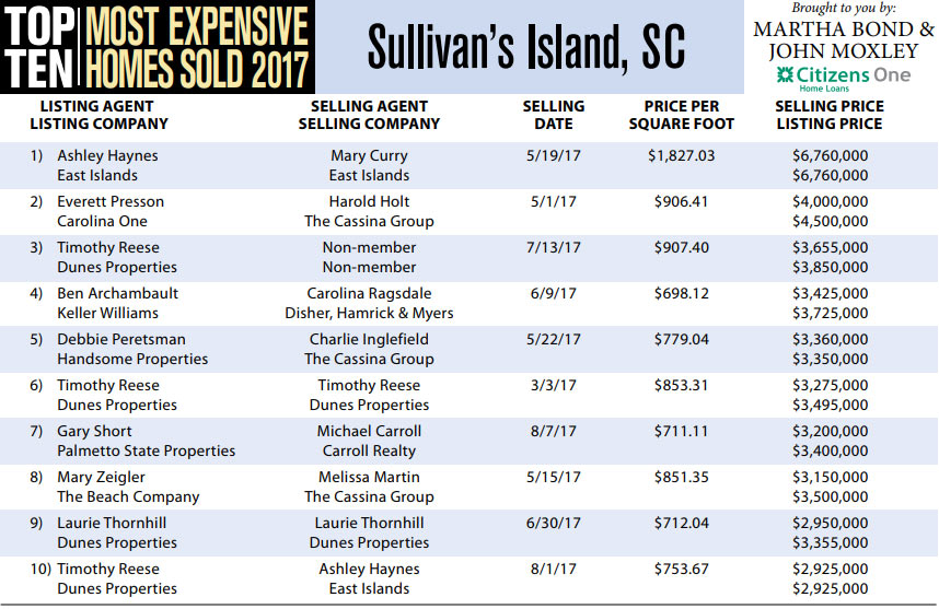 Sullivan's Island Top Ten Most Expensive Homes Sold in 2017