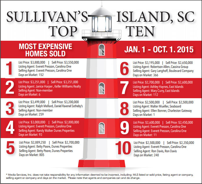 Top ten most expensive homes sold in Sullivan's Island, SC from Jan 1 to Oct 1, 2015